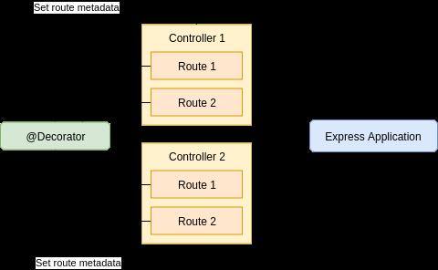routing-metadata